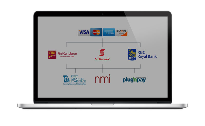 E-commerce Solutions and Integration for the Entire Caribbean